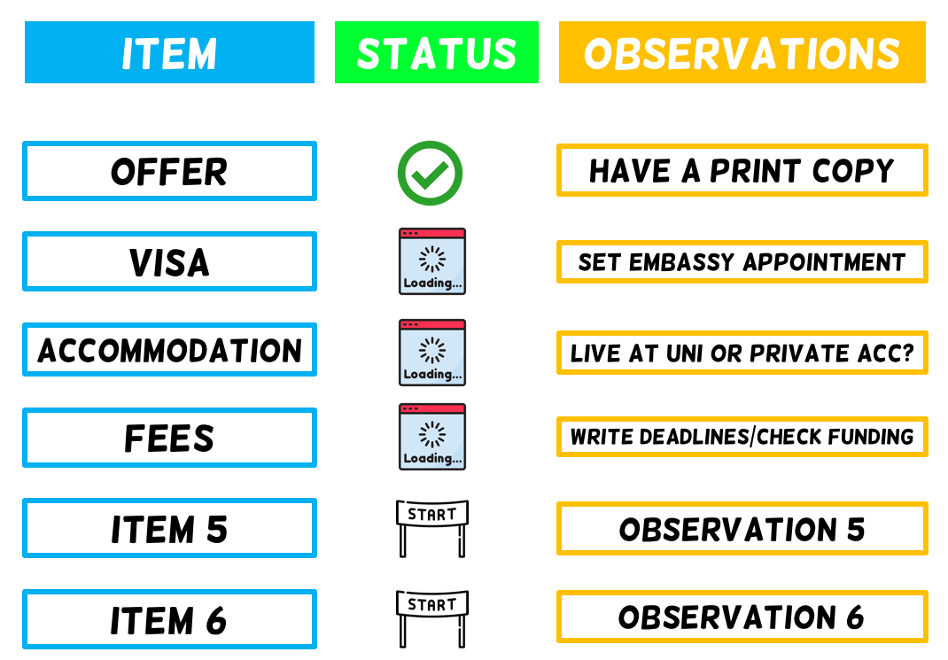 Top Tasks infographic. Item: Offer, Status: Done, Observations: Have a print copy; Item: Visa, Status: Pending, Observations: Set embassy appointment; Item: Accommodation, Status: Pending, Observations: Live at uni or private? Item: Fees, Status: Pending, Observations: Write deadlines/check funding'; Item: 5, Status: Start, Observation, and so on